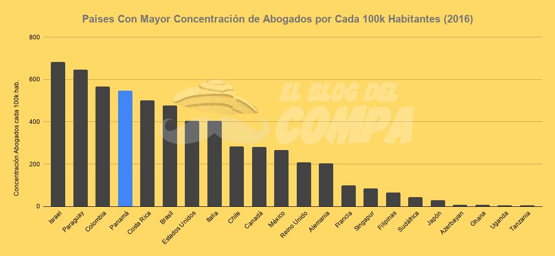 Comparación de países de acuerdo a su concentración de abogados por cada 100,000 habitantes en el año 2016.