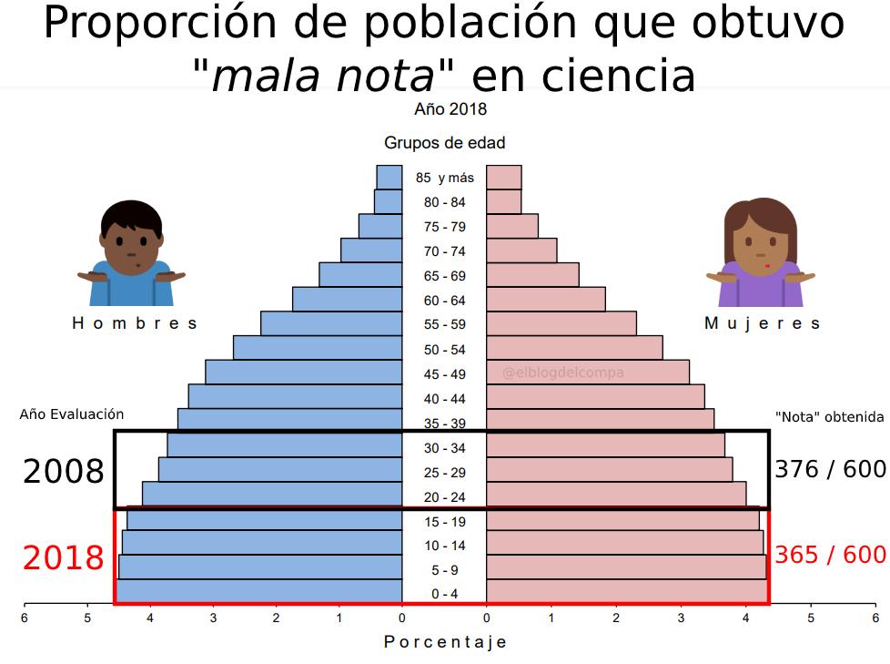 Proporción de población panameña que obtuvo mala nota en ciencia, 2008 vs 2018